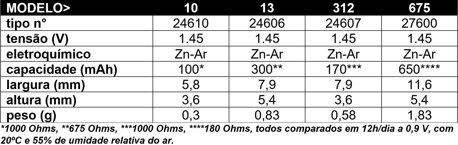 Dados Pilhas Auditivas de zinco ar